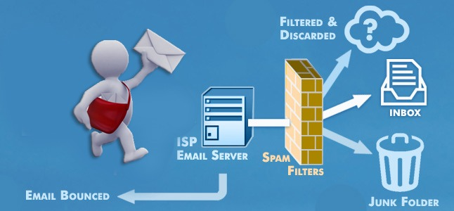 Are you Still Wondering How to Get Emails Delivered to Inbox